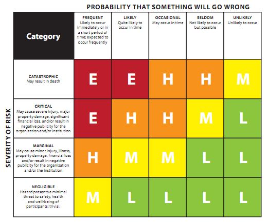 Risk Probability Can We Do Better Q9c Quality Consulting