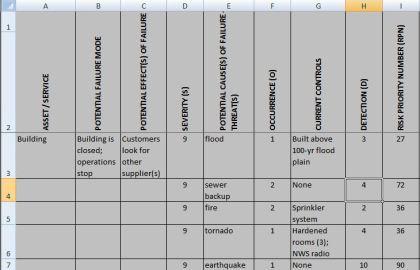 Table 1 - FMEA spreadsheet example