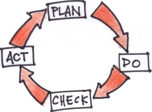 The PDCA, or Deming, Cycle