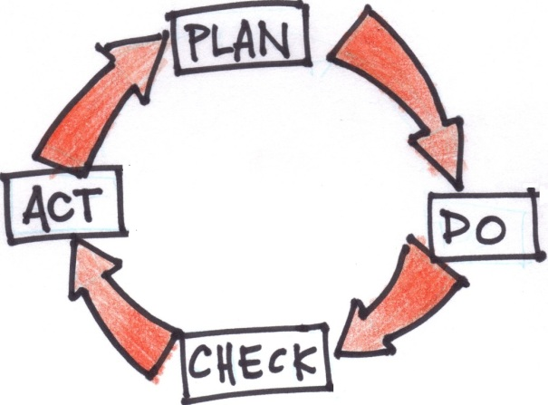 The Deming Cycle - a way of business, a way of life.