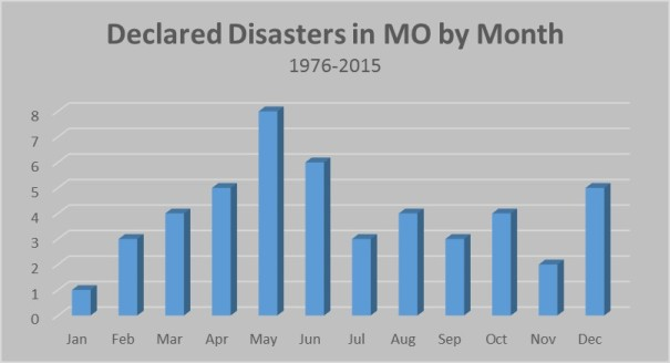 Declared Weather Disasters by Month 1976-2015