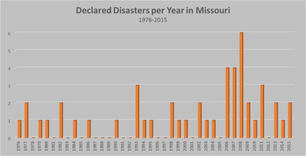 Declared Weather Disasters per Year 1976-2015